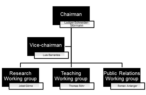 Members of the board