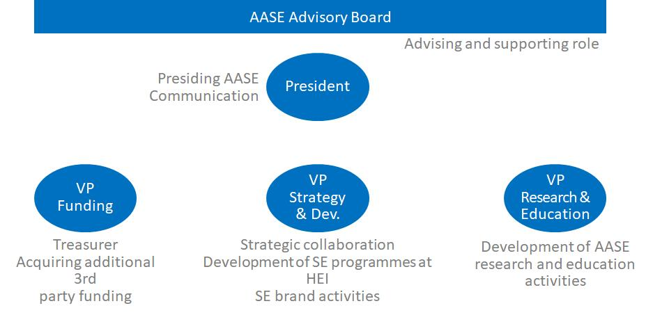AASE Governance structure